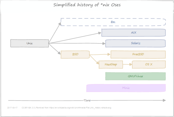 Learning to linux the road to becoming a power user ons nieuws infi all of them are fully or partially compatible with posix a standard for oses you can get the full picture at wikipedia but heres a simpler version ccuart Choice Image