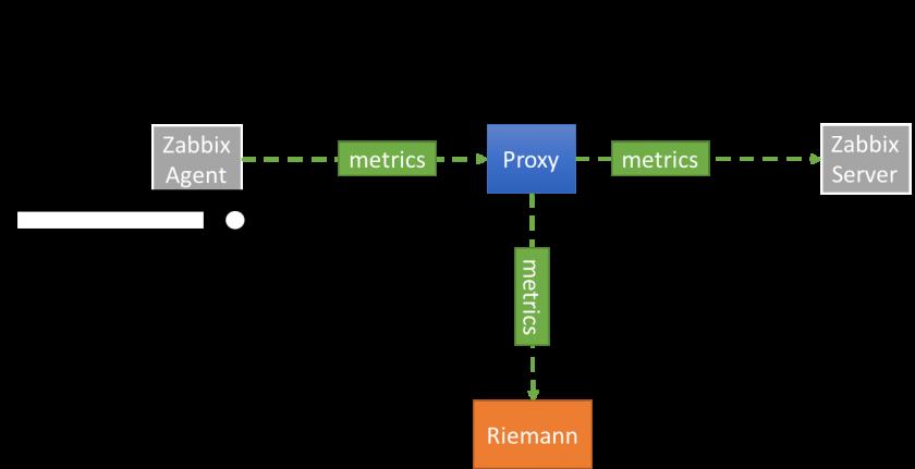 Writing a TCP proxy using Netty and Clojure